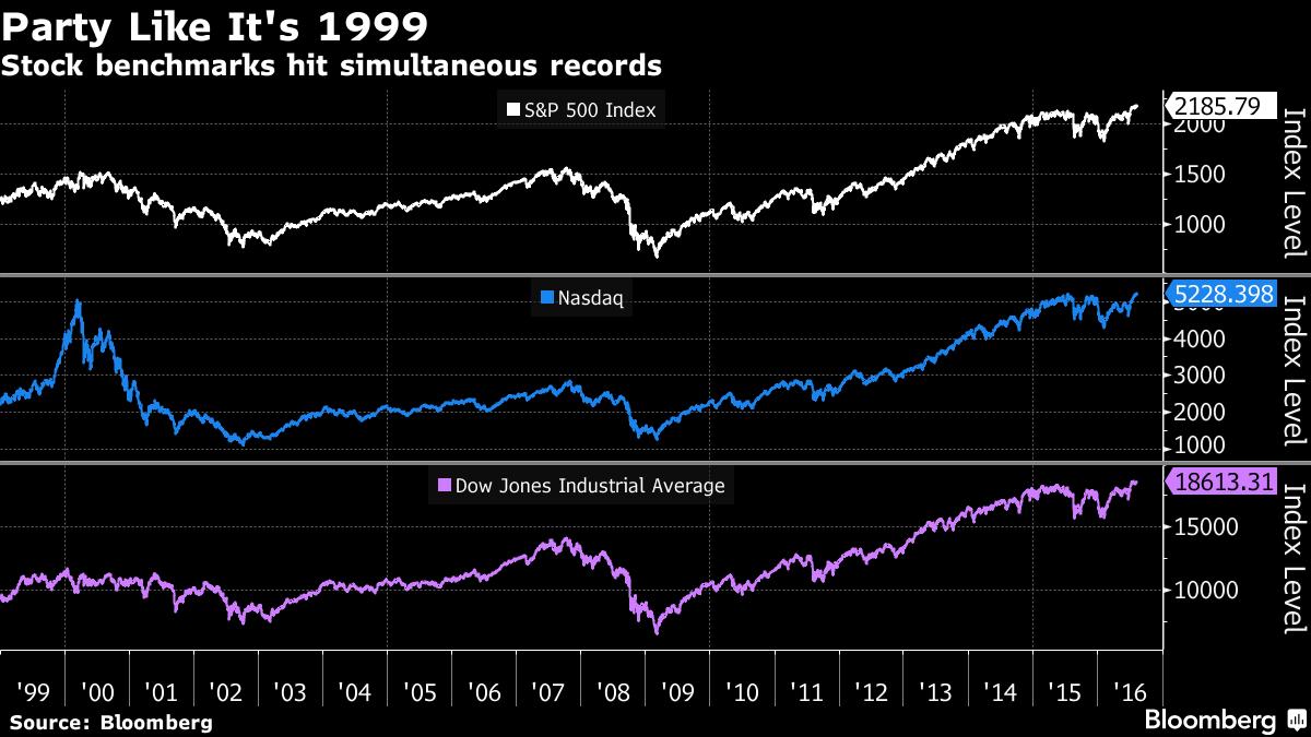 Все три индекса США впервый раз с1999г установили рекорд