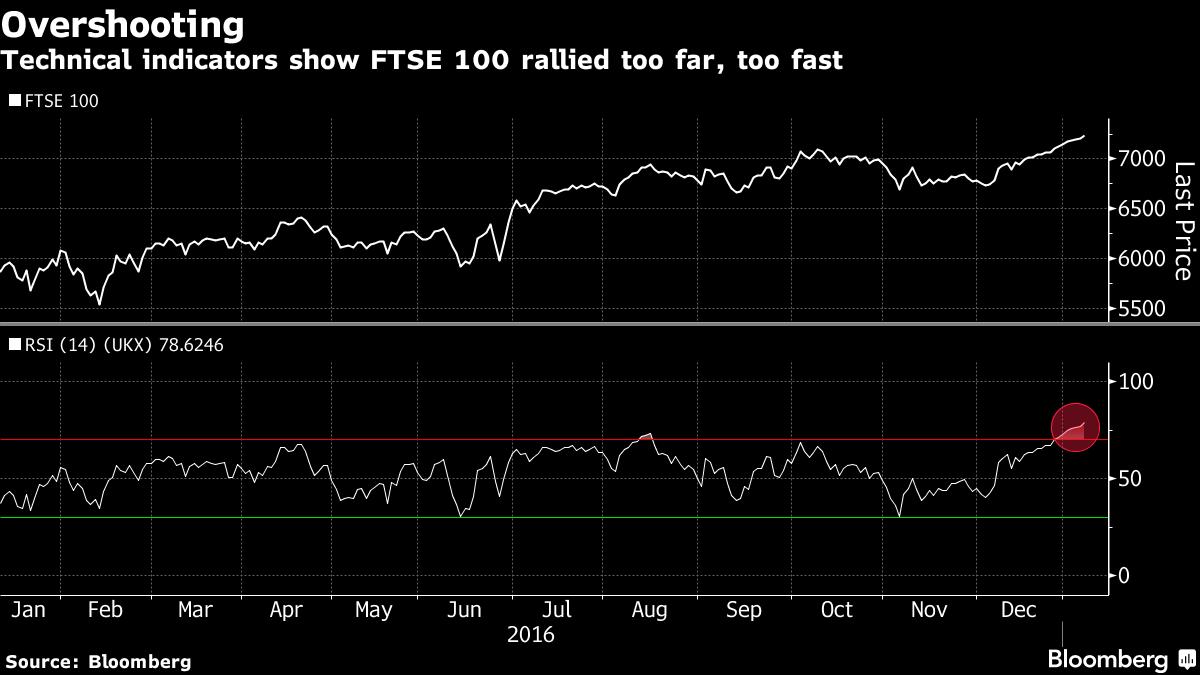 Британский индекс FTSE 100 обновил исторический максимум