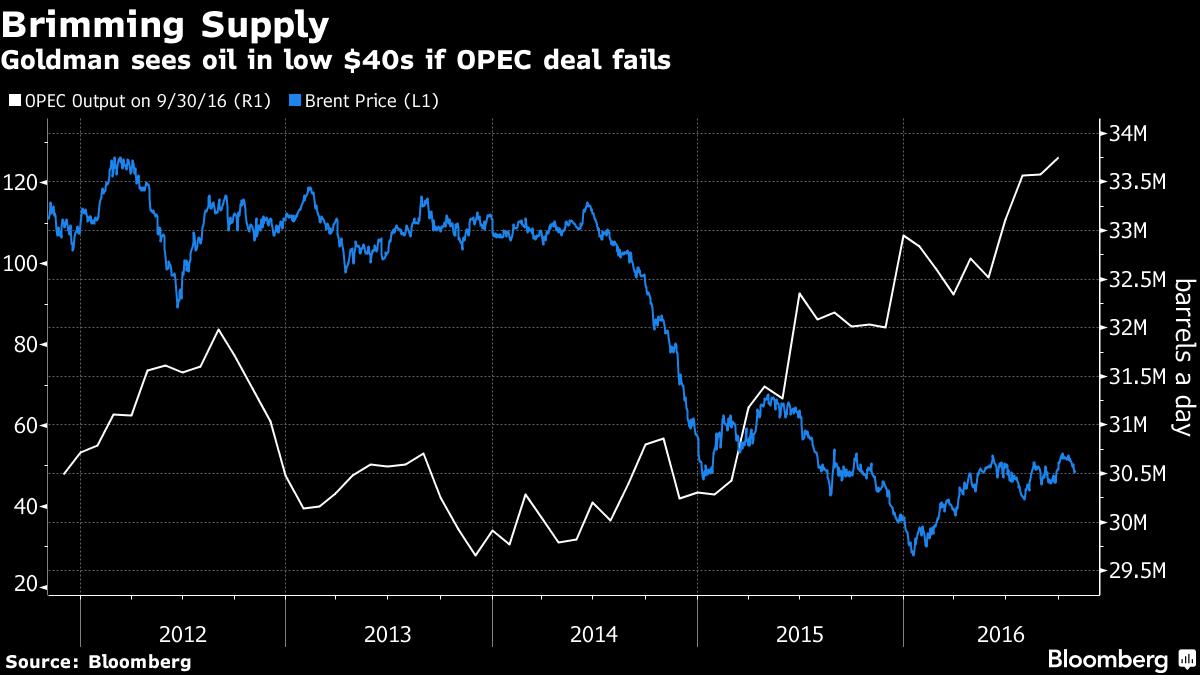 Goldman Sachs: Вероятность соглашения осокращении добычи нефти падает