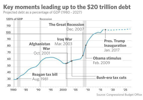 Как США нарастили $20 трлн задолженности