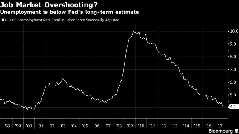 ФРС США считает целесообразным ужесточение монетарной политики вближайшем будущем