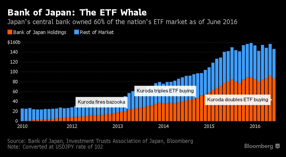 Банк Японии будет совладельцем 55 компаний