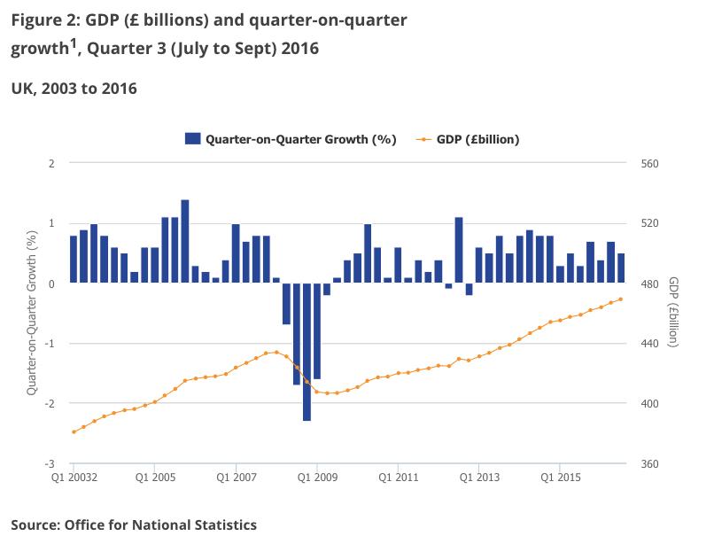 ВВП Великобритании после референдума по«брекситу» вырос на0,5%