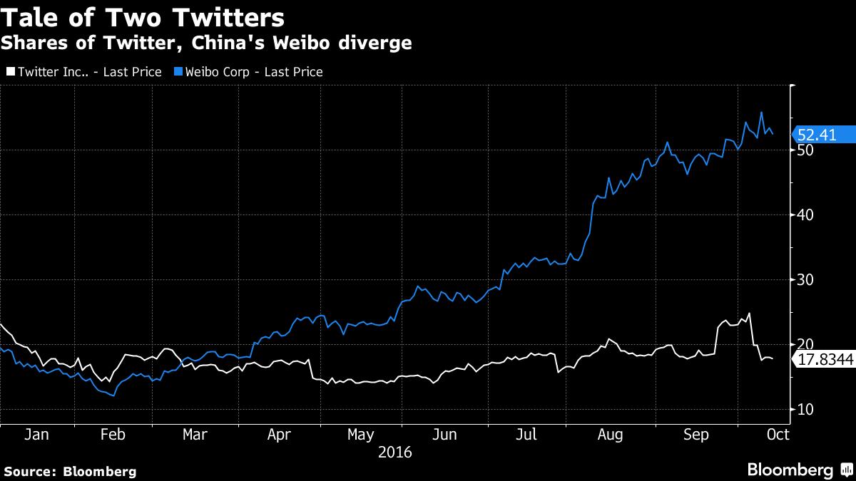 Китайский сервис микроблогов обогнал Twitter покапитализации