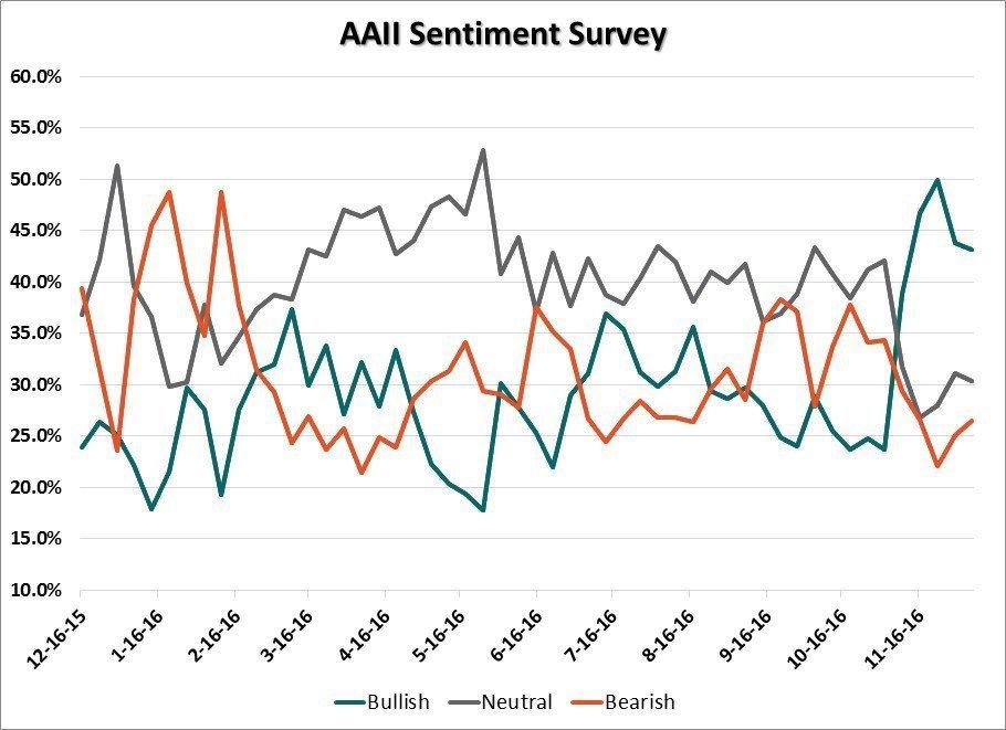 Фондовые индексы США понижаются невзирая нарост нефти