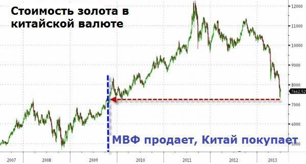 Китай станет катализатором цен на золото?