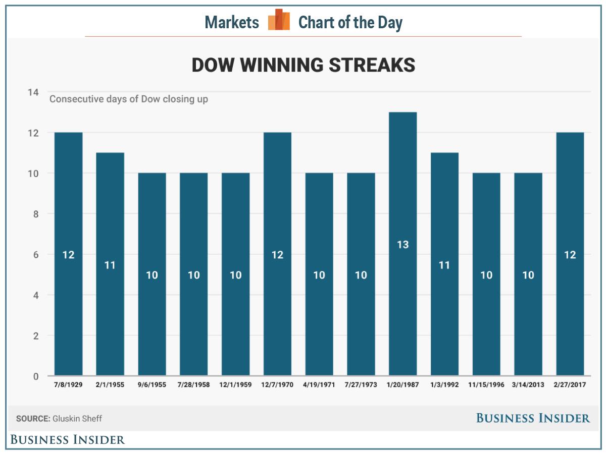 Индекс Dow Jones одиннадцатый день подряд ставит рекорд