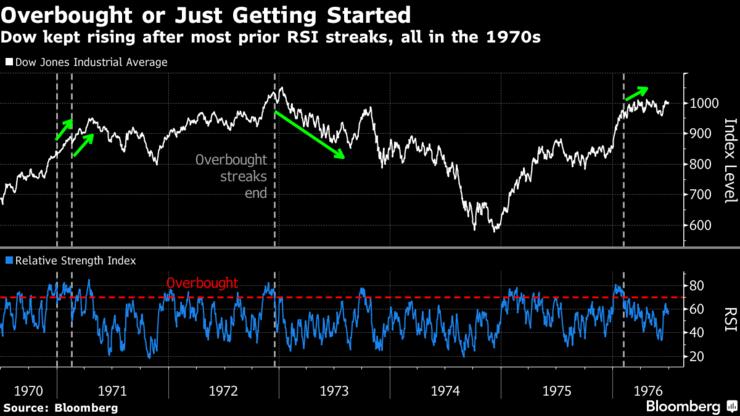 Фондовый рынок США открылся ростом