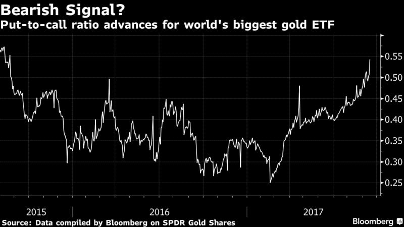 Золото рухнуло после заявления ФРС