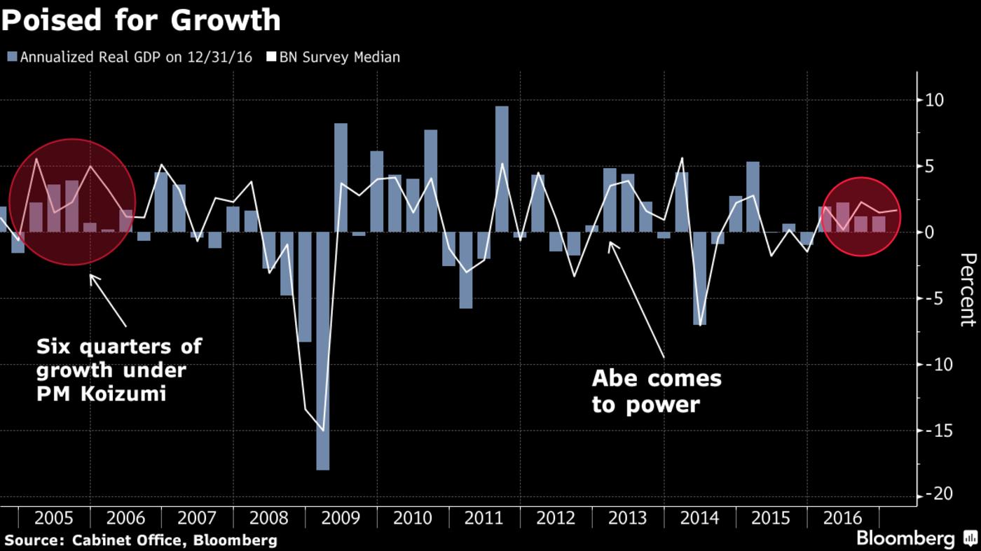 Экономика Японии вIквартале подросла на2,2%