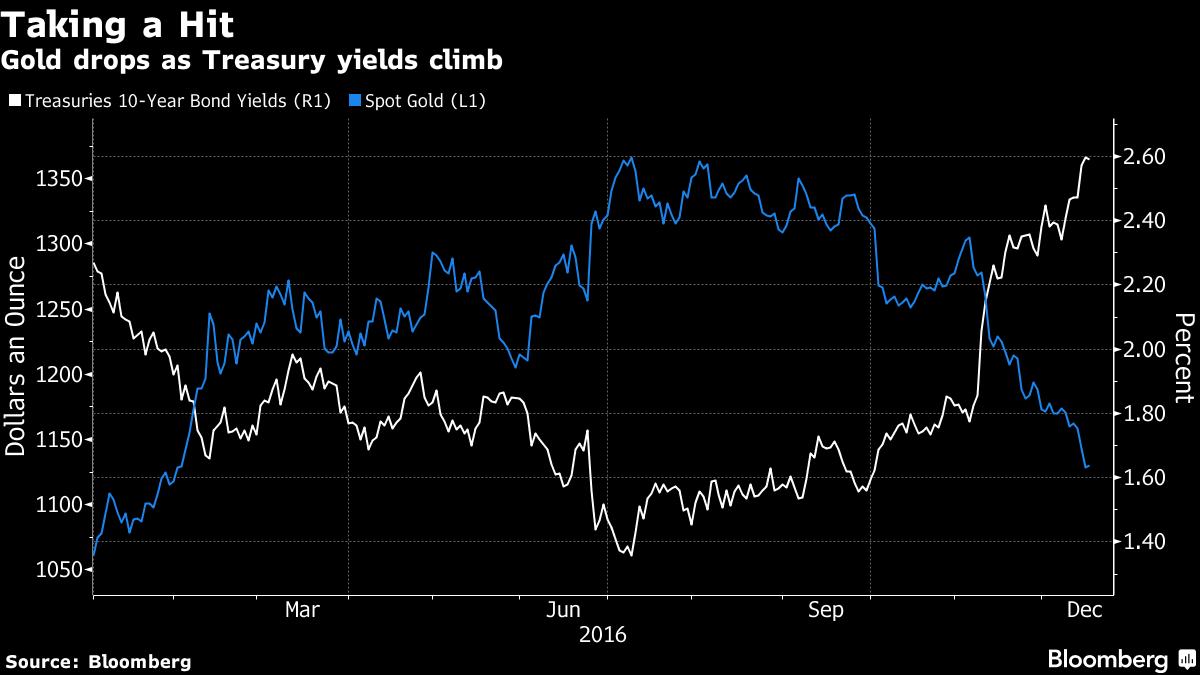 Стоимость золота обновила минимум сфевраля после поднятия ставки ФРС