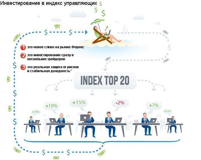Индекс форекс