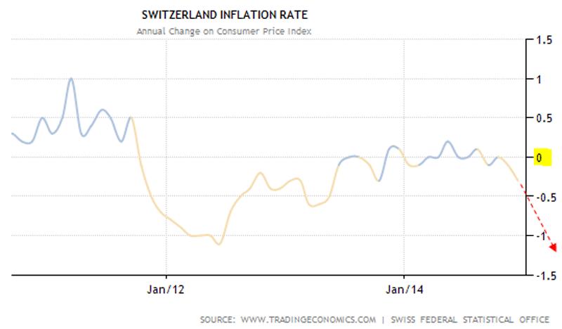 Экономику Швейцарии ждут сложные времена