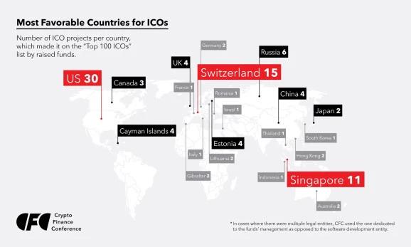 ВСША проводят больше всего ICO